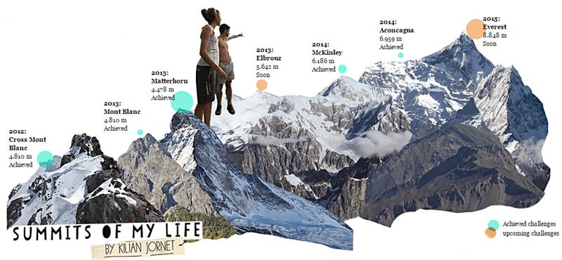 summits of my life kilian jornet