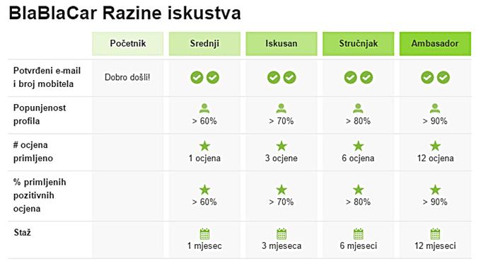 Razine iskustva   Screenshot: BlaBlaCar.hr