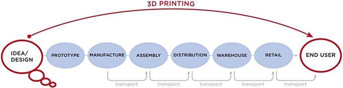 Jeftini 3D tisak omogućuje svakome sa znanjem digitalnog dizajna da zaobiđe tradicionalni lanac proizvodnje. Koje će biti posljedice za tvrtke koje posluju u proizvodnom lancu? Izvor: CSC