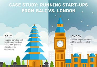digitalni nomadi rad na ndaljinu london bali levels.io